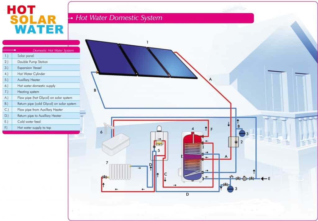 How Solar Water Heating Works