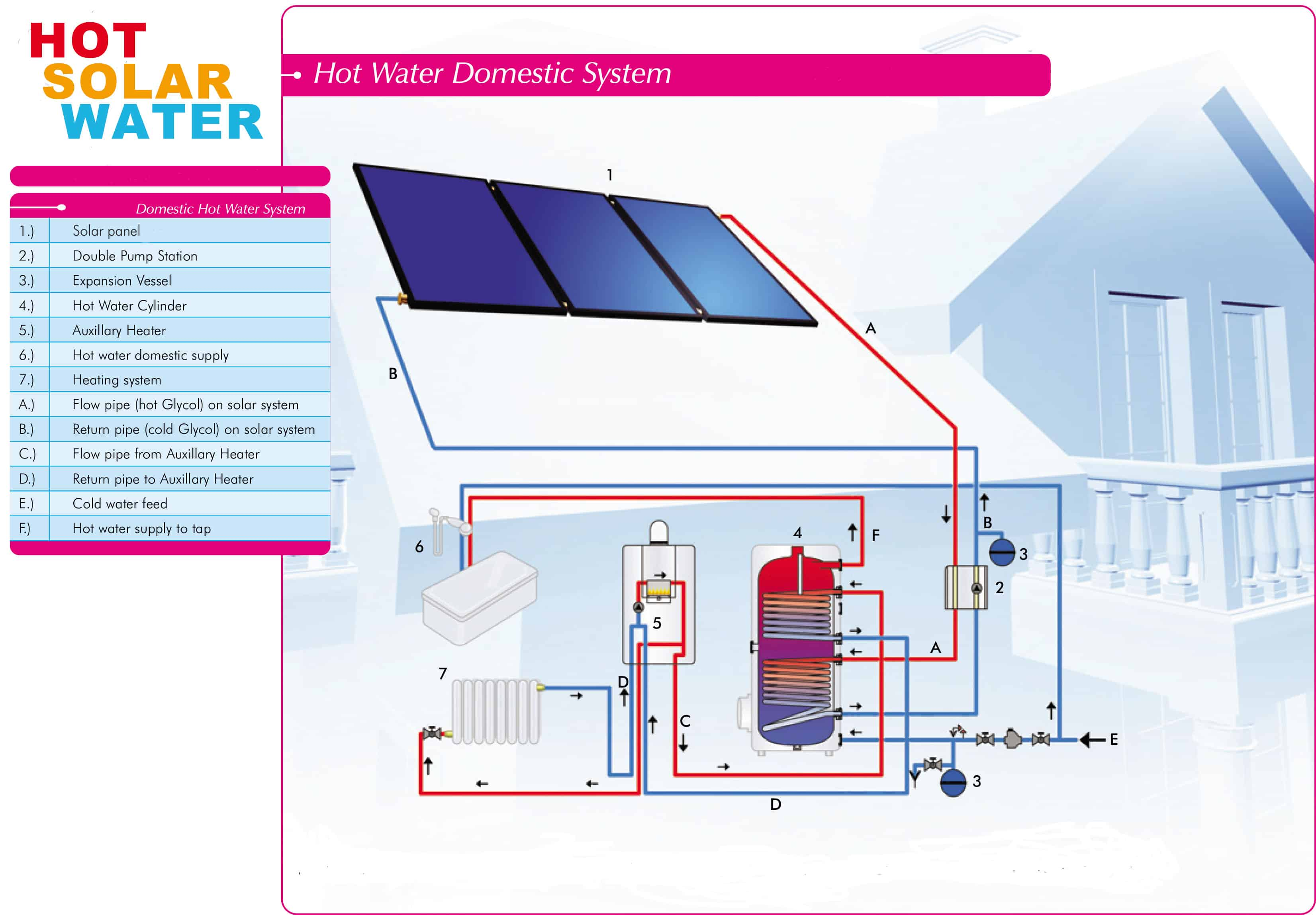 How Solar Water Heating Works Home Panels Power Pool Finally In Systems There Are Sensors The And Hot Cylinder These Feed Information About State Of System To A